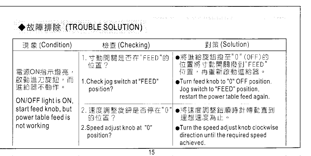 Image showing Troubleshooting Guide from A Class Power Table Feed Installation Operation Manual